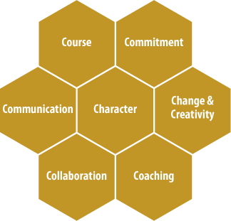 Creating High Performance Teams | Crane Consulting